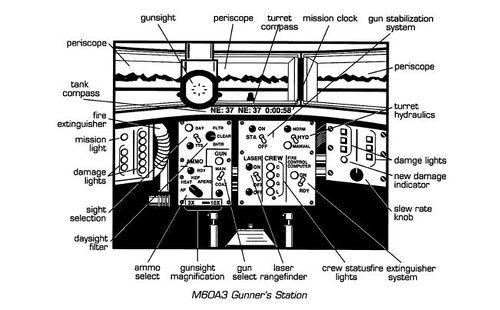 M60A3 Gunner's Station
