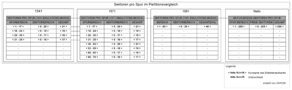 Sectors per track in the partition comparison