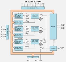 SID - C64-WikiC64-Wiki