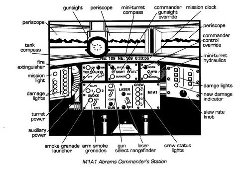M1A1 Abrams Commander's Station